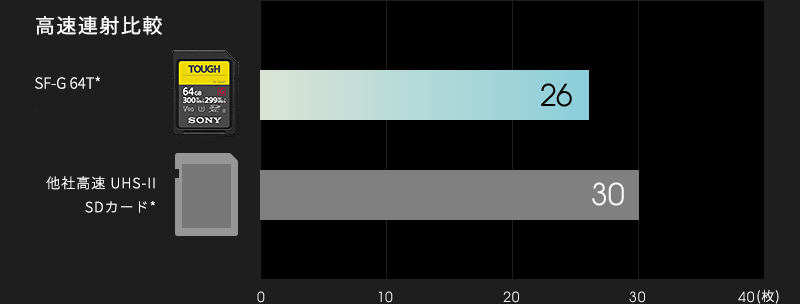 SF-G64Tと他社高速UHS-II SDカードとの高速連写を比較したグラフ。他社高速SDカードが30枚なのに対し、SF-G64Tは26枚。