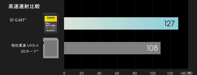 SF-G64Tと他社高速UHS-II SDカードとの高速連写を比a較したグラフ。他社高速SDカードが108枚なのに対し、SF-G64Tは127枚。
