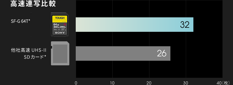 SF-G64Tと他社高速UHS-II SDカードとの高速連写を比a較したグラフ。他社高速SDカードが26枚なのに対し、SF-G64Tは32枚。