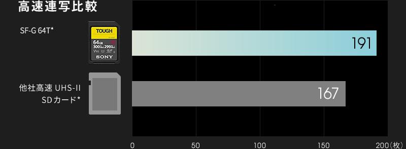 SF-G64Tと他社高速UHS-II SDカードとの高速連写を比較したグラフ。他社高速SDカードが167枚なのに対し、SF-G64Tは191枚。
