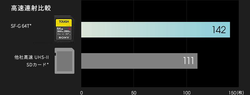 SF-G64Tと他社高速UHS-II SDカードとの高速連写を比較したグラフ。他社高速SDカードが111枚なのに対し、SF-G64Tは142枚。
