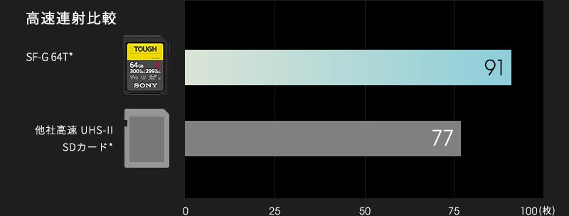 SF-G64Tと他社高速UHS-II SDカードとの高速連写を比a較したグラフ。他社高速SDカードが77枚なのに対し、SF-G64Tは91枚。
