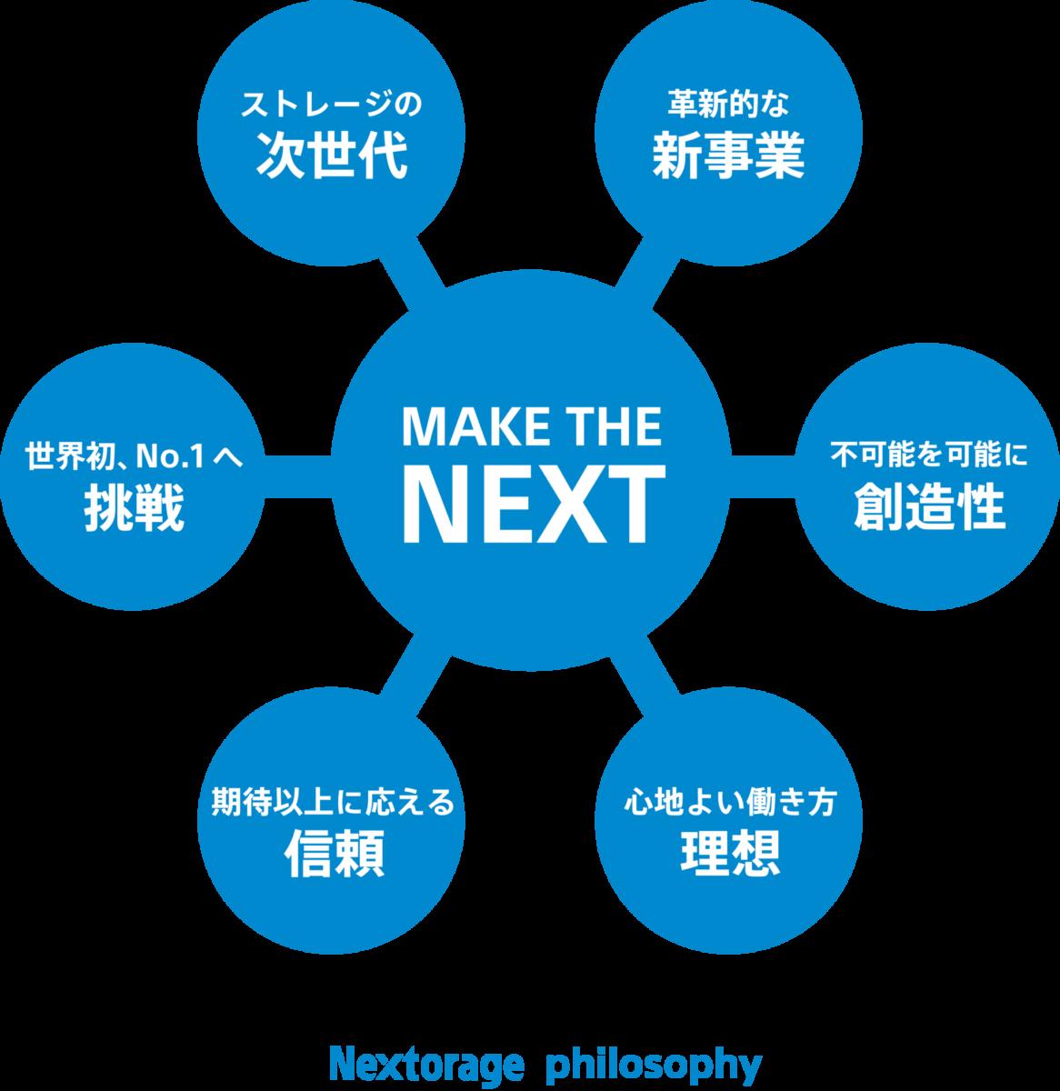 Nextorage philosophy image